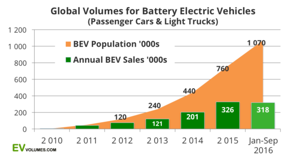 Global volume of battery electric vehicles for 2010 - Sept 2016