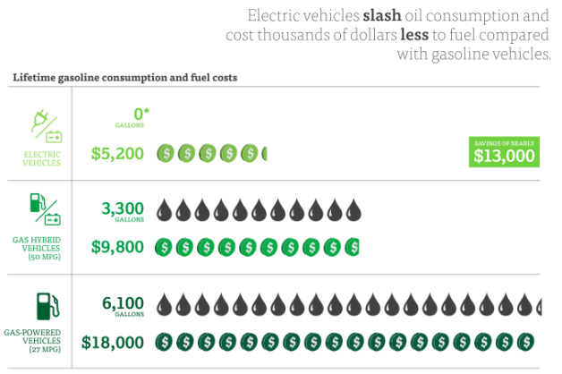 Busting Ev Myths 5 Electric Cars Cost Too Much Victoria Club